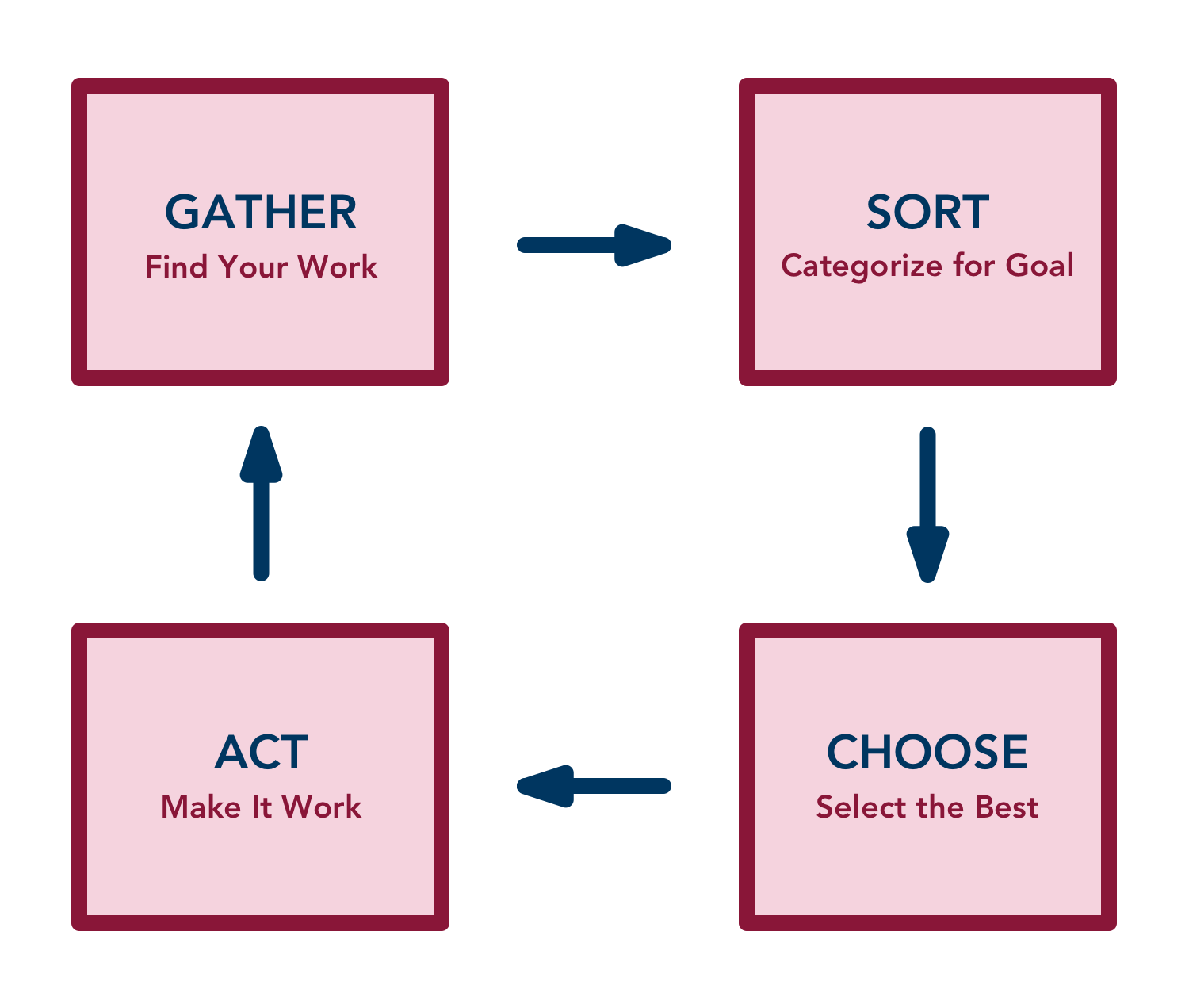 Gather (Find Your Work) > Sort (Categorize for Goal) > Choose (Select the Best) > Act (Make It Work)
